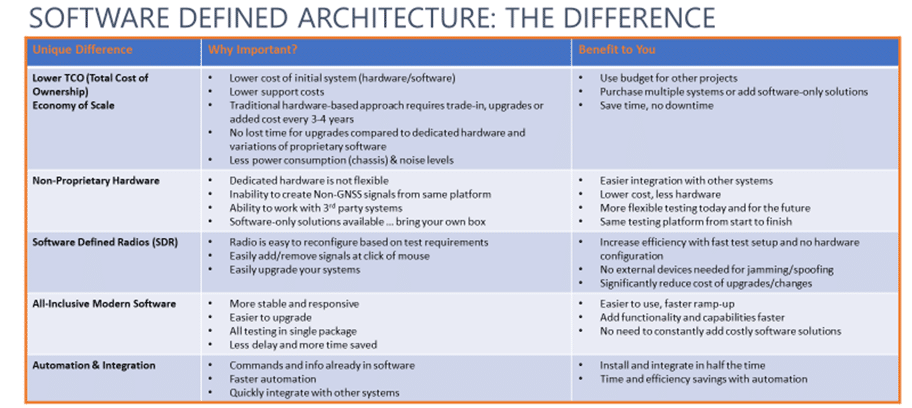 Software-Defined Architecture_Modern GNSS Simulation.png